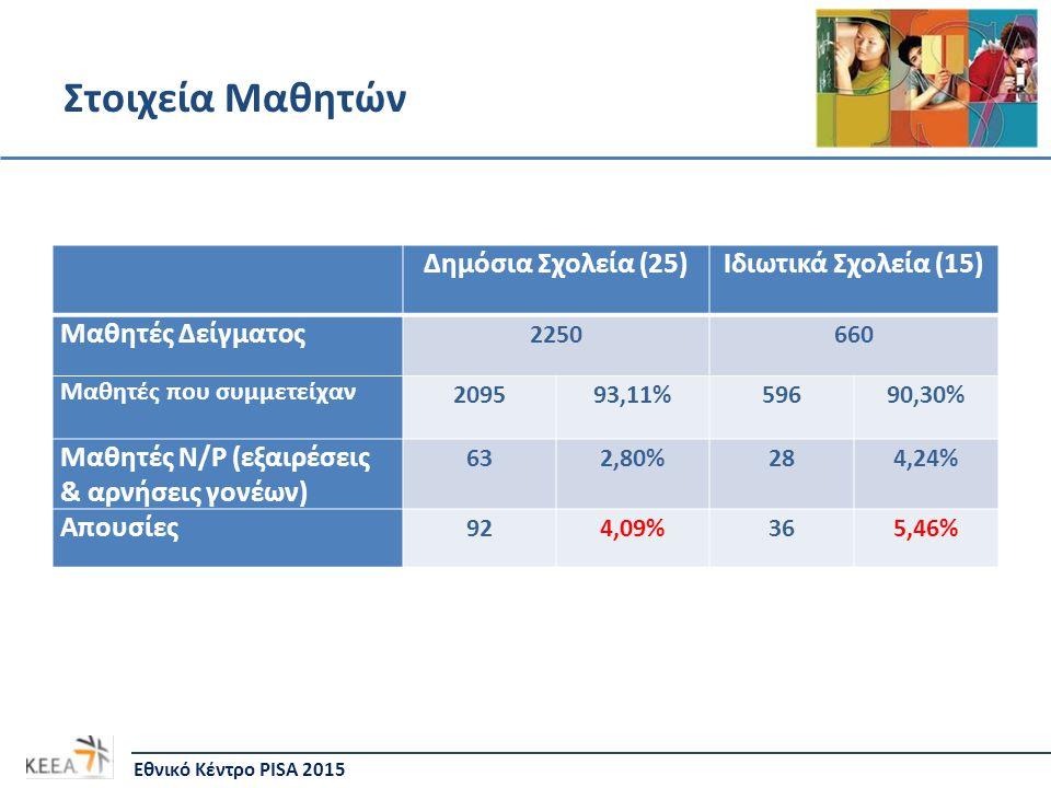 Στοιχεία Μαθητών Εθνικό Κέντρο PISA 2015 Δημόσια Σχολεία (25)Ιδιωτικά Σχολεία (15) Μαθητές Δείγματος 2250660 Μαθητές που συμμετείχαν 209593,11%59690,30% Μαθητές N/P (εξαιρέσεις & αρνήσεις γονέων) 632,80%284,24% Απουσίες 924,09%365,46%