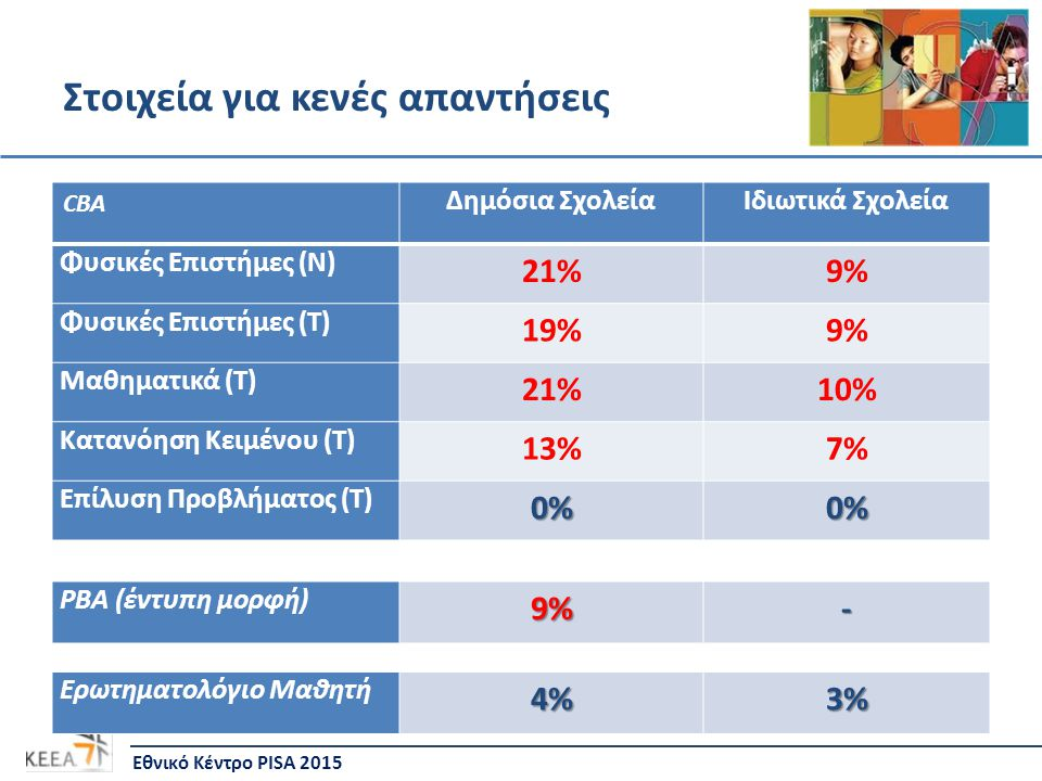 Στοιχεία για κενές απαντήσεις Εθνικό Κέντρο PISA 2015 CBA Δημόσια ΣχολείαΙδιωτικά Σχολεία Φυσικές Επιστήμες (N) 21%9% Φυσικές Επιστήμες (T) 19%9% Μαθηματικά (T) 21%10% Κατανόηση Κειμένου (T) 13%7% Επίλυση Προβλήματος (T)0%0% PBA (έντυπη μορφή)9%- Ερωτηματολόγιο Μαθητή4%3%