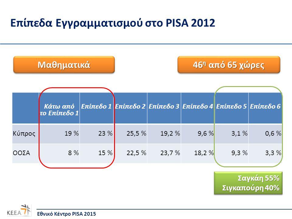 Επίπεδα Εγγραμματισμού στο PISA 2012 Κάτω από το Επίπεδο 1 Επίπεδο 1Επίπεδο 2Επίπεδο 3Επίπεδο 4Επίπεδο 5Επίπεδο 6 Κύπρος19 %23 %25,5 %19,2 %9,6 %3,1 %0,6 % ΟΟΣΑ8 %15 %22,5 %23,7 %18,2 %9,3 %3,3 % Εθνικό Κέντρο PISA 2015 ΜαθηματικάΜαθηματικά 46 η από 65 χώρες Σαγκάη 55% Σιγκαπούρη 40% Σαγκάη 55% Σιγκαπούρη 40%