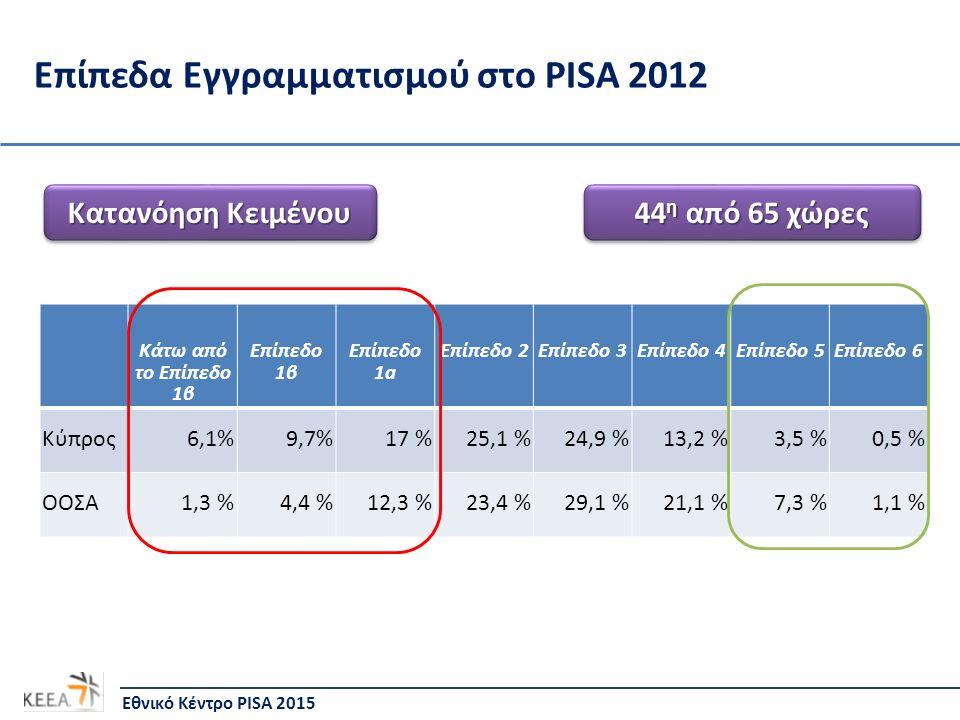 Επίπεδα Εγγραμματισμού στο PISA 2012 Κάτω από το Επίπεδο 1β Επίπεδο 1β Επίπεδο 1a Επίπεδο 2Επίπεδο 3Επίπεδο 4Επίπεδο 5Επίπεδο 6 Κύπρος 6,1% 9,7%17 % 25,1 % 24,9 %13,2 %3,5 %0,5 % ΟΟΣΑ1,3 %4,4 %12,3 %23,4 %29,1 %21,1 %7,3 %1,1 % Εθνικό Κέντρο PISA 2015 Κατανόηση Κειμένου 44 η από 65 χώρες
