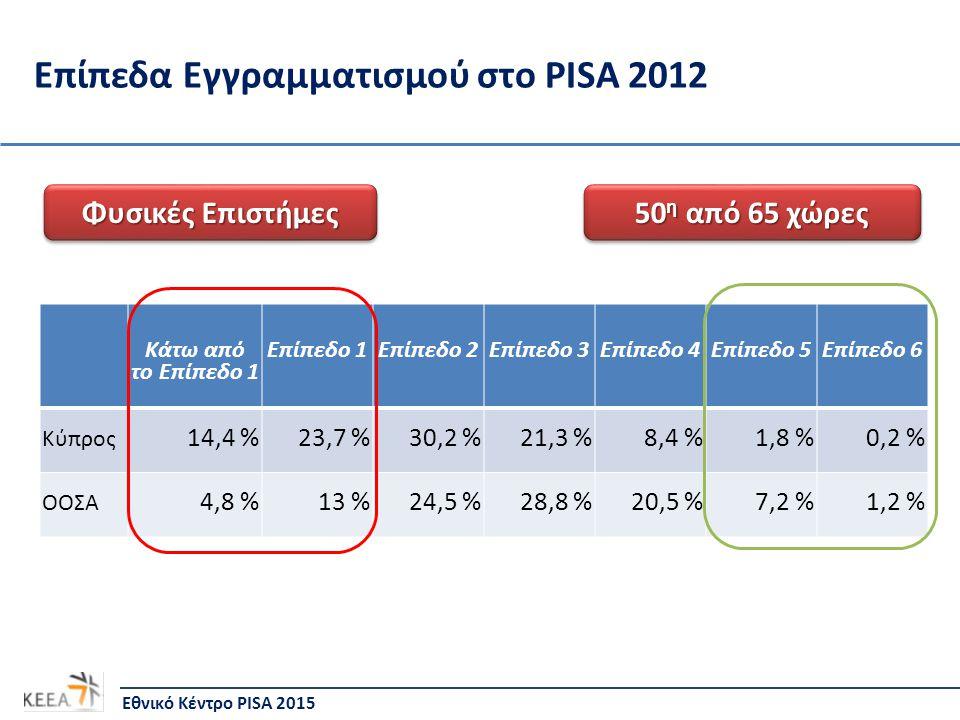 Επίπεδα Εγγραμματισμού στο PISA 2012 Κάτω από το Επίπεδο 1 Επίπεδο 1Επίπεδο 2Επίπεδο 3Επίπεδο 4Επίπεδο 5Επίπεδο 6 Κύπρος 14,4 %23,7 %30,2 %21,3 %8,4 %1,8 %0,2 % ΟΟΣΑ 4,8 %13 %24,5 %28,8 %20,5 %7,2 %1,2 % Εθνικό Κέντρο PISA 2015 Φυσικές Επιστήμες 50 η από 65 χώρες
