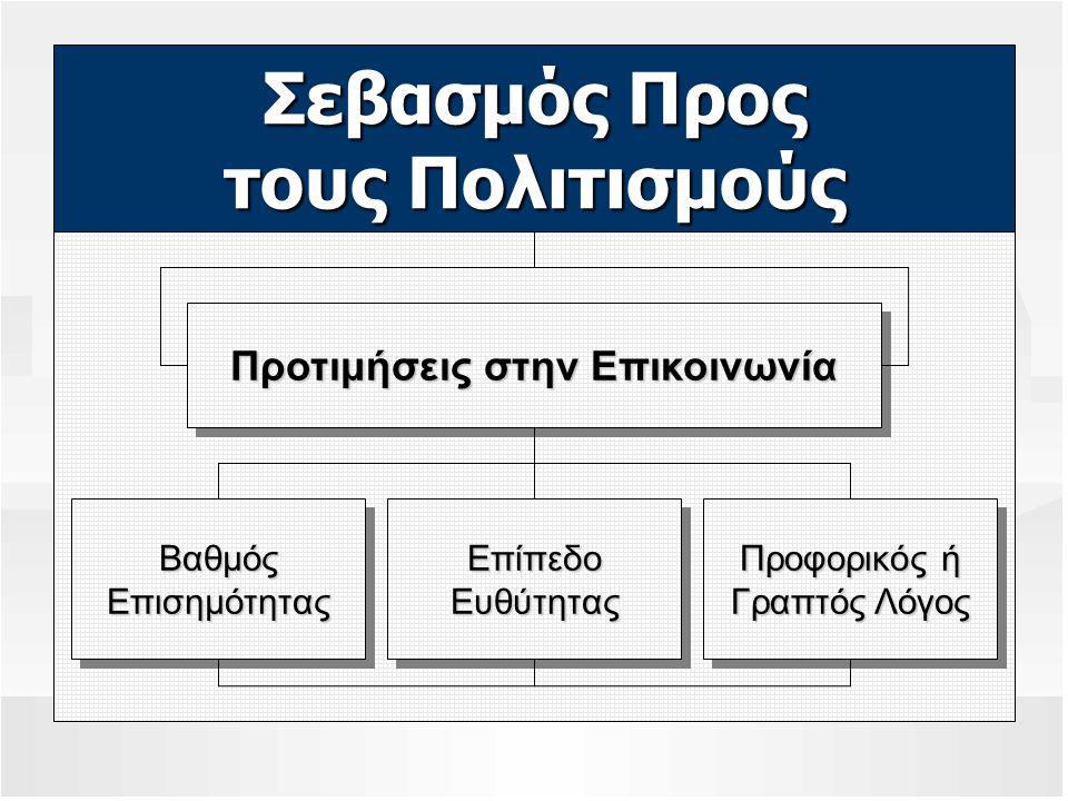 Σεβασμός Προς τους Πολιτισμούς Προτιμήσεις στην Επικοινωνία ΒαθμόςΕπισημότηταςΒαθμόςΕπισημότητας Προφορικός ή Γραπτός Λόγος Προφορικός ή Γραπτός Λόγος
