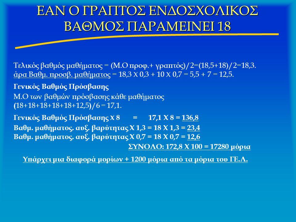 ΕΑΝ Ο ΓΡΑΠΤΟΣ ΕΝΔΟΣΧΟΛΙΚΟΣ ΒΑΘΜΟΣ ΠΑΡΑΜΕΙΝΕΙ 18 Τελικός βαθμός μαθήματος = (Μ.Ο προφ.+ γραπτός)/2=(18,5+18)/2=18,3. άρα Βαθμ. προσβ. μαθήματος = 18,3