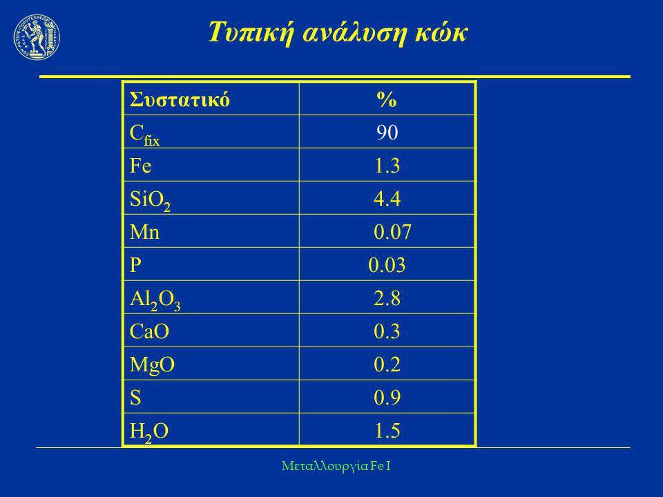 Μεταλλουργία Fe I Τυπική ανάλυση κώκ Συστατικό % C fix 90 Fe 1.3 SiO 2 4.4 Mn 0.07 P 0.03 Al 2 O 3 2.8 CaO 0.3 MgO 0.2 S 0.9 Η2ΟΗ2Ο 1.5