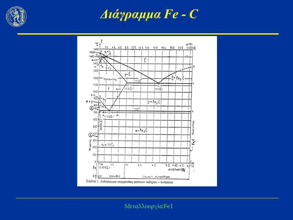 Μεταλλουργία Fe I Διάγραμμα Fe - C