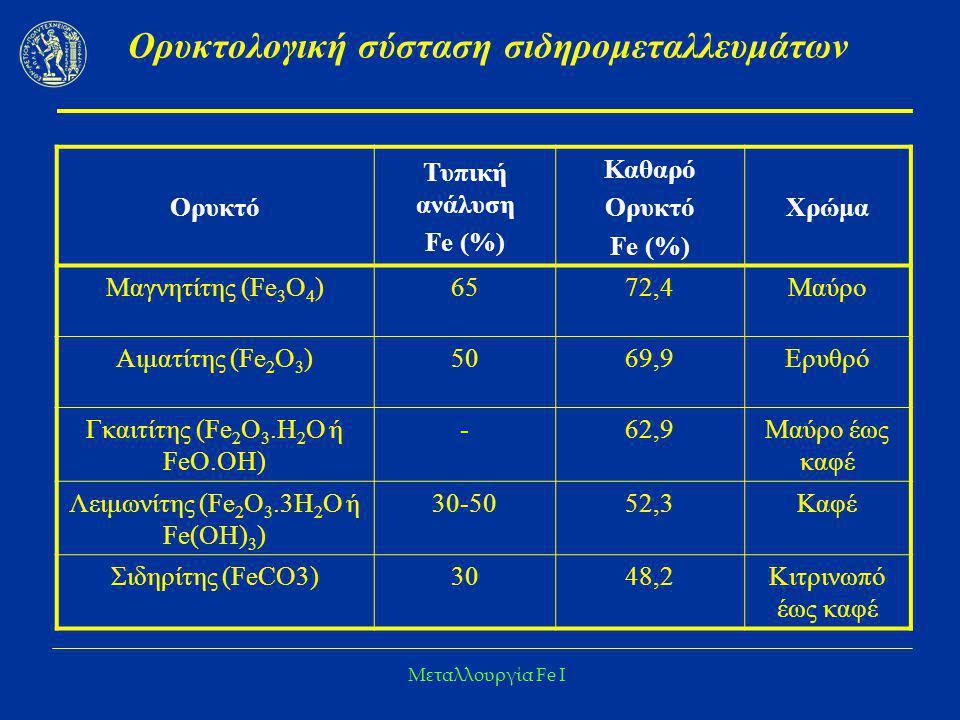 Μεταλλουργία Fe I Ορυκτολογική σύσταση σιδηρομεταλλευμάτων Ορυκτό Τυπική ανάλυση Fe (%) Καθαρό Ορυκτό Fe (%) Χρώμα Μαγνητίτης (Fe 3 O 4 )6572,4Μαύρο Α