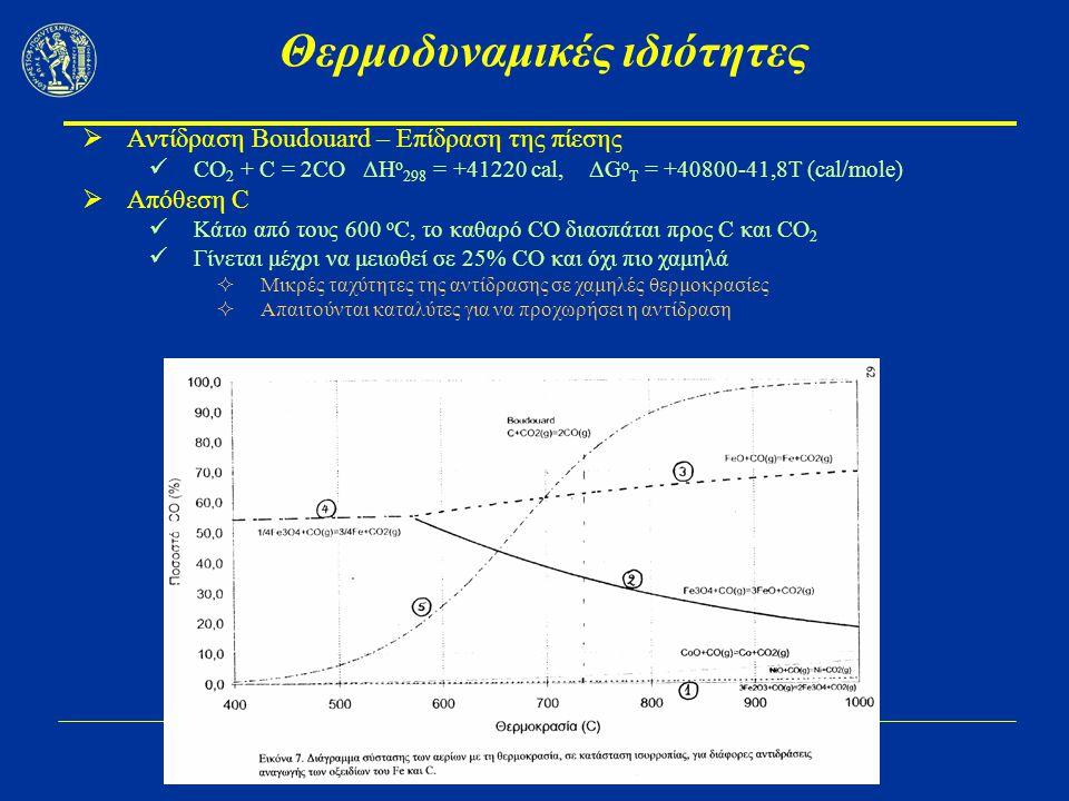 Μεταλλουργία Fe I Θερμοδυναμικές ιδιότητες  Αντίδραση Boudouard – Επίδραση της πίεσης CO 2 + C = 2CO ΔΗ ο 298 = +41220 cal, ΔG ο T = +40800-41,8T (cal/mole)  Απόθεση C Κάτω από τους 600 ο C, το καθαρό CO διασπάται προς C και CO 2 Γίνεται μέχρι να μειωθεί σε 25% CO και όχι πιο χαμηλά  Μικρές ταχύτητες της αντίδρασης σε χαμηλές θερμοκρασίες  Απαιτούνται καταλύτες για να προχωρήσει η αντίδραση