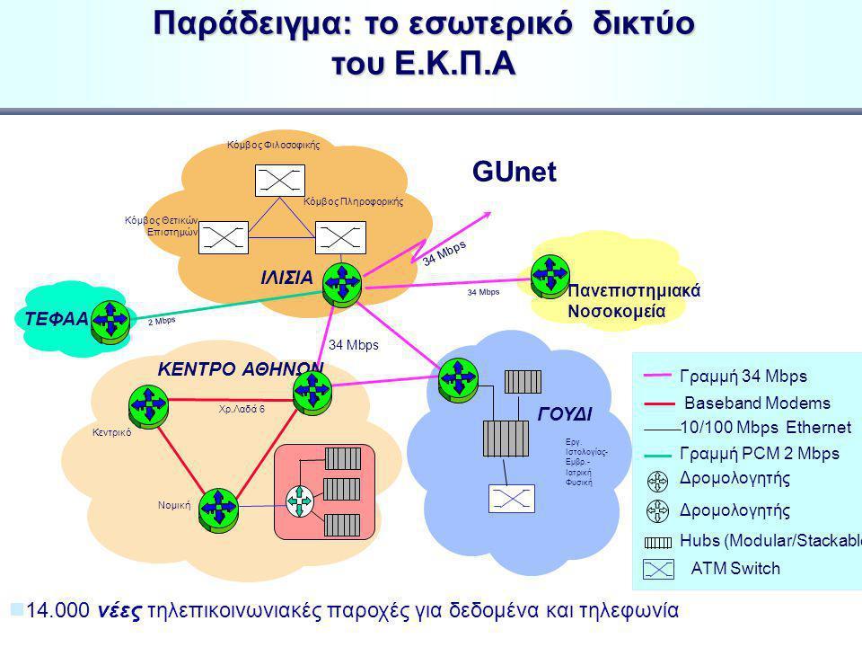 Εσωτερικά δίκτυα ιδρυμάτων u 18 ΑΕΙ και 14 ΤΕΙ u Δικτυακή υποδομή και βασικές υπηρεσίες * n 50.000 παροχές, n 30.000 διασυνδεμένοι Η/Υ n 110.000 χρήστες u Δημιουργία και λειτουργία Κέντρων Διαχείρισης Δικτύων u Ανθρώπινο δυναμικό με τεχνογνωσία σε νέες τεχνολογίες και διαχείριση δικτύων * * στοιχεία από την απογραφή του ΕΔΕΤ για τα ΑΕΙ και ΤΕΙ, Αυγ.