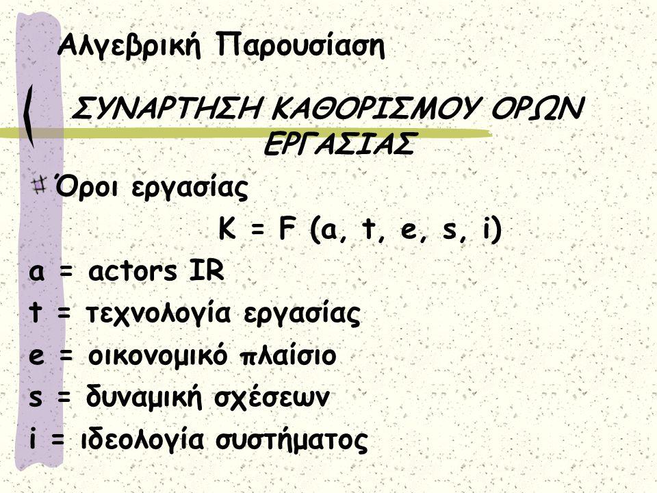 Αλγεβρική Παρουσίαση ΣΥΝΑΡΤΗΣΗ ΚΑΘΟΡΙΣΜΟΥ ΟΡΩΝ ΕΡΓΑΣΙΑΣ Όροι εργασίας K = F (a, t, e, s, i) a = actors IR t = τεχνολογία εργασίας e = οικονομικό πλαίσιο s = δυναμική σχέσεων i = ιδεολογία συστήματος