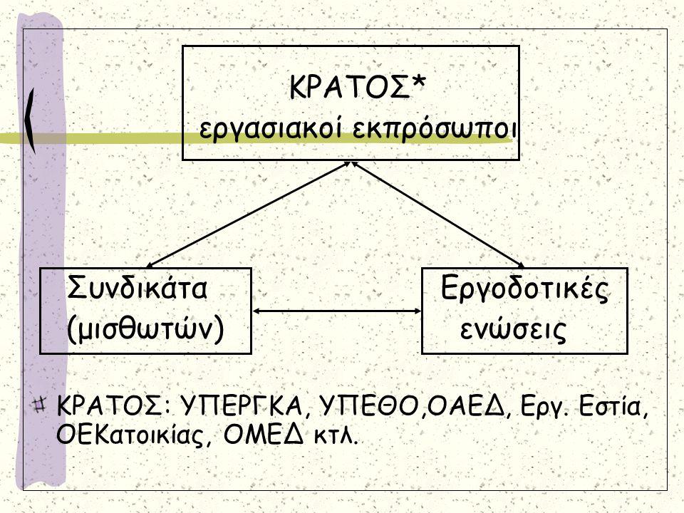Α) Πρωτοβάθμιες οργανώσεις: 1.Κλαδικό ομοιοεπαγγελματικό σωματείο 2.