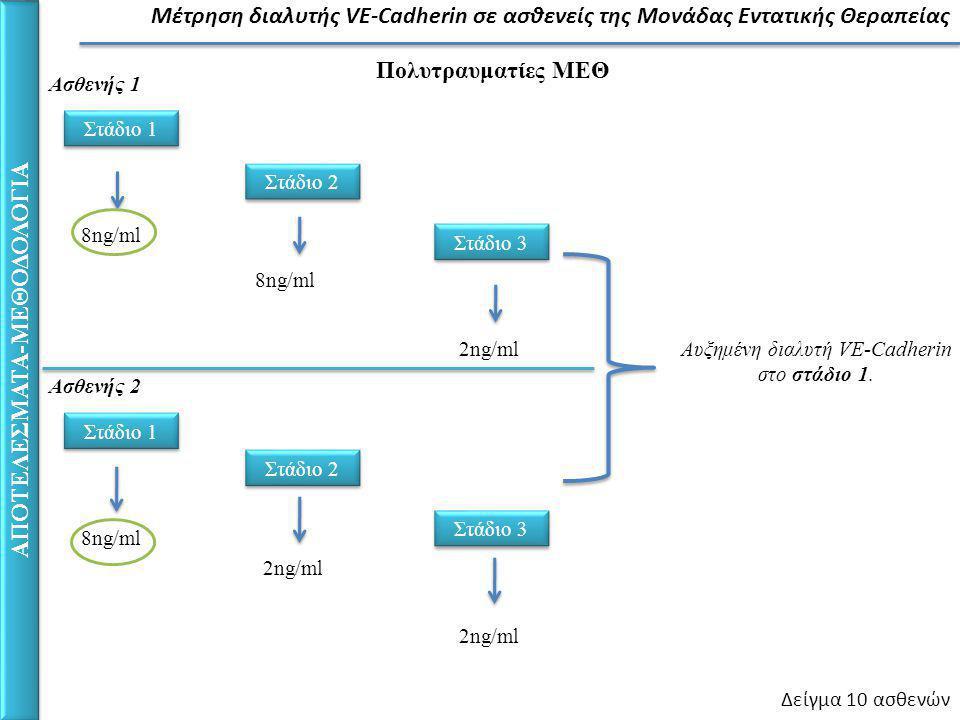 ΑΠΟΤΕΛΕΣΜΑΤΑ-ΜΕΘΟΔΟΛΟΓΙΑ Μέτρηση διαλυτής VE-Cadherin σε ασθενείς της Μονάδας Εντατικής Θεραπείας Στάδιο 1 Πολυτραυματίες ΜΕΘ Στάδιο 2 Στάδιο 3 Δείγμα 10 ασθενών 8ng/ml 2ng/ml Ασθενής 1 Στάδιο 1 Στάδιο 2 Στάδιο 3 8ng/ml 2ng/ml Ασθενής 2 Αυξημένη διαλυτή VE-Cadherin στο στάδιο 1.