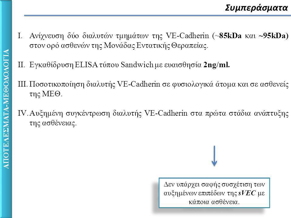 ΑΠΟΤΕΛΕΣΜΑΤΑ-ΜΕΘΟΔΟΛΟΓΙΑ Συμπεράσματα I.Ανίχνευση δύο διαλυτών τμημάτων της VE-Cadherin (~85kDa και ~95kDa) στον ορό ασθενών της Μονάδας Εντατικής Θεραπείας.