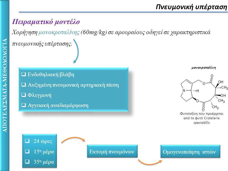 μονοκροταλίνη Φυτοτοξίνη που προέρχεται από το φυτό Crotalaria spectabilis Πειραματικό μοντέλο Χορήγηση μονοκροταλίνης (60mg/kg) σε αρουραίους οδηγεί σε χαρακτηριστικά πνευμονικής υπέρτασης.