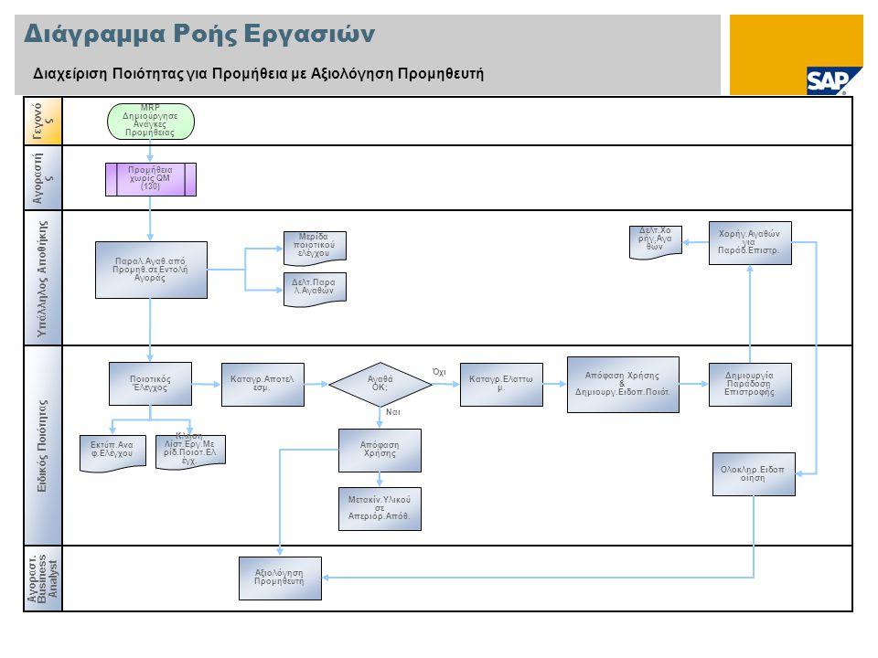 Διάγραμμα Ροής Εργασιών Διαχείριση Ποιότητας για Προμήθεια με Αξιολόγηση Προμηθευτή Γεγονό ς Αγοραστ.