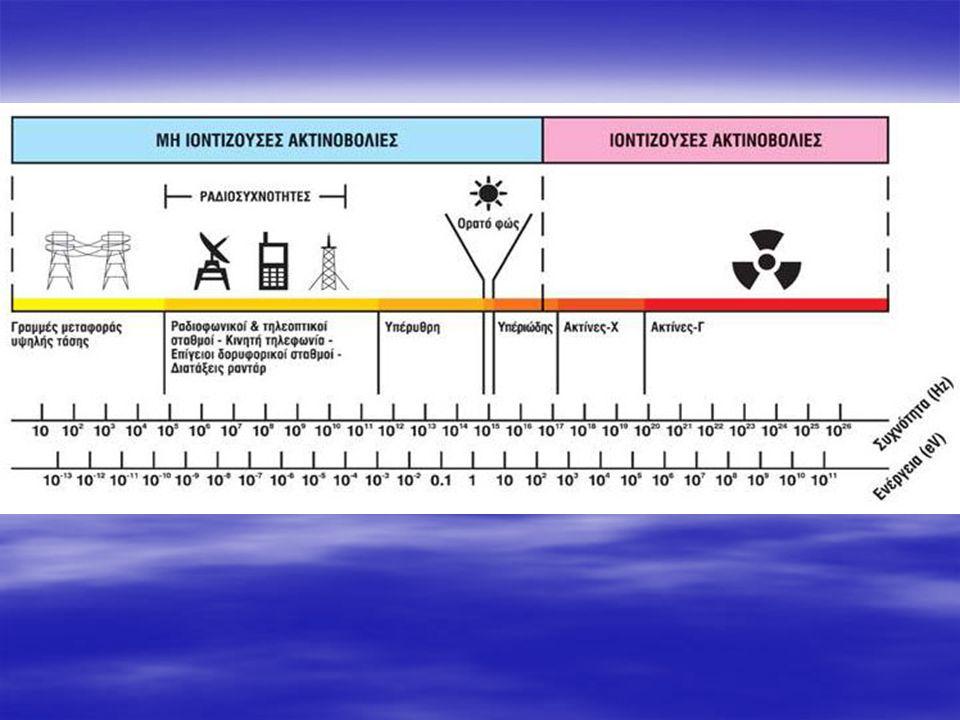 Υπεριώδης ακτινοβολία Υπεριώδης ακτινοβολία UV-A: ΑΚΙΝΔΥΝΗ UV-B: ΠΡΟΚΑΛΕΙ ΜΑΥΡΙΣΜΑ UV-Γ: ΤΟ ΠΙΟ ΕΠΙΚ ΜΠΟΡΕΙ ΝΑ ΓΙΝΕ ΕΠΙΚΙΝΔΥΝΗ ΙΝΔΥΝΟ ΕΙΔΟΣ- ΕΧΕΙ ΥΠΟΣΤΕΙ ΕΡΓ- ΑΣΤΗΡΙΑΚΕΣ ΜΕΤΑΛΛΑΞΕΙΣ ΜΠΟΡΕΙ ΝΑ ΠΡΟΚΑΛΕΣΕΙ ΧΡΟΝΙΑ ΠΡΟΒΛΗΜΑΤΑ ΥΓΕΙΑΣ  ΤΟΥ ΔΕΡΜΑΤΟΣ  ΤΩΝ ΜΑΤΙΩΝ  ΤΟΥ ΑΝΟΣΟΠΟΙΗΤΙΚΟΥ ΣΥΣΤΗΜΑΤΟΣ  ΚΑΙ ΒΛΑΒΕΣ ΣΤΟ DNA