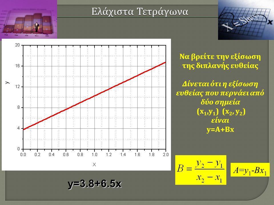 Ελάχιστα Τετράγωνα Να βρείτε την εξίσωση της διπλανής ευθείας Δίνεται ότι η εξίσωση ευθείας που περνάει από δύο σημεία (x 1,y 1 ) (x 2, y2)y2) είναι y=A+Bx A=y1-Bx1A=y1-Bx1 y=3.8+6.5x