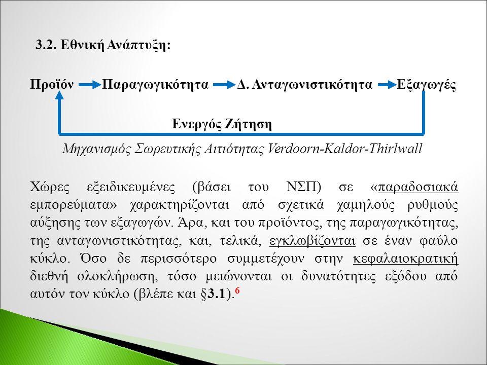3.2.Εθνική Ανάπτυξη: Προϊόν Παραγωγικότητα Δ.