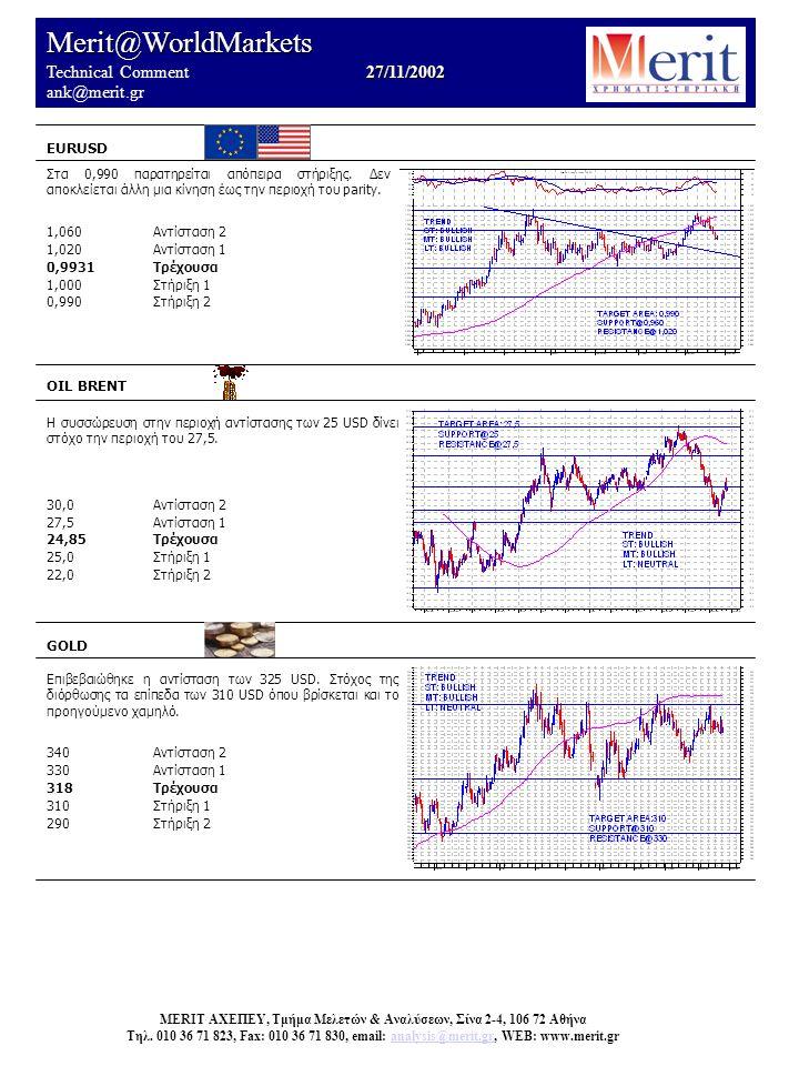 Merit@WorldMarkets 27/11/2002 Technical Comment 27/11/2002 ank@merit.gr EURUSD OIL BRENT Η συσσώρευση στην περιοχή αντίστασης των 25 USD δίνει στόχο τ