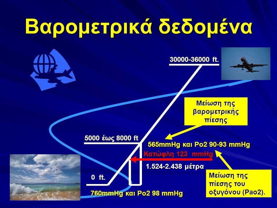 Βαρομετρικά δεδομένα 30000-36000 ft. 0 ft. 5000 έως 8000 ft 1.524-2.438 μέτρα 760mmHg και Po2 98 mmHg 565mmHg και Po2 90-93 mmHg Μείωση της βαρομετρικ