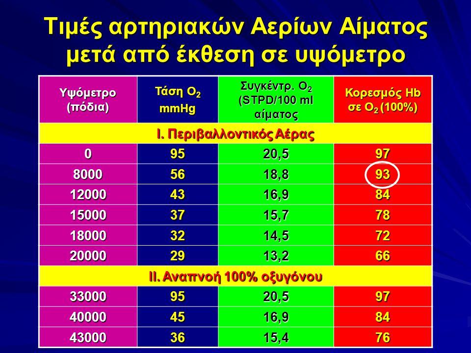 Τιμές αρτηριακών Αερίων Αίματος μετά από έκθεση σε υψόμετρο Υψόμετρο (πόδια) Τάση Ο 2 mmHg Συγκέντρ. Ο 2 (STPD/100 ml αίματος Κορεσμός Hb σε Ο 2 (100%