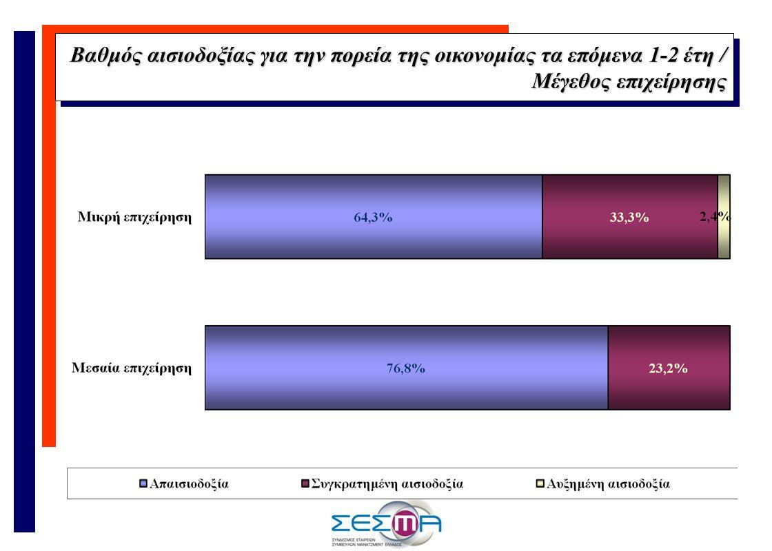 Βαθμός αισιοδοξίας για την πορεία της οικονομίας τα επόμενα 1-2 έτη / Μέγεθος επιχείρησης