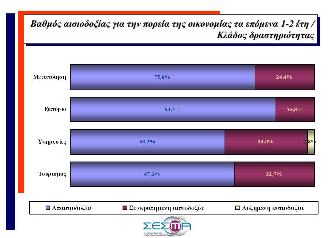 Βαθμός αισιοδοξίας για την πορεία της οικονομίας τα επόμενα 1-2 έτη / Κλάδος δραστηριότητας