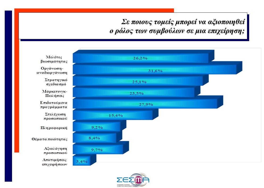 Σε ποιους τομείς μπορεί να αξιοποιηθεί ο ρόλος των συμβούλων σε μια επιχείρηση; Σε ποιους τομείς μπορεί να αξιοποιηθεί ο ρόλος των συμβούλων σε μια επιχείρηση;