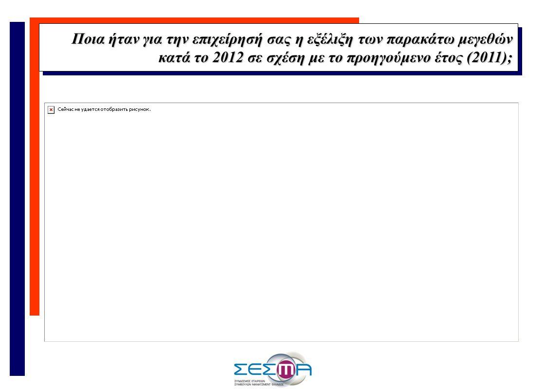 Ποια ήταν για την επιχείρησή σας η εξέλιξη των παρακάτω μεγεθών κατά το 2012 σε σχέση με το προηγούμενο έτος (2011);