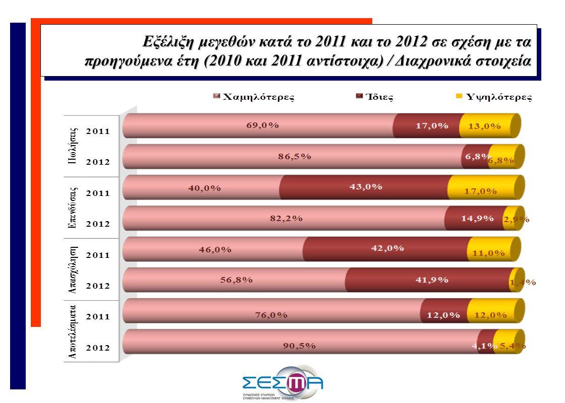Εξέλιξη μεγεθών κατά το 2011 και το 2012 σε σχέση με τα προηγούμενα έτη (2010 και 2011 αντίστοιχα) / Διαχρονικά στοιχεία Εξέλιξη μεγεθών κατά το 2011 και το 2012 σε σχέση με τα προηγούμενα έτη (2010 και 2011 αντίστοιχα) / Διαχρονικά στοιχεία