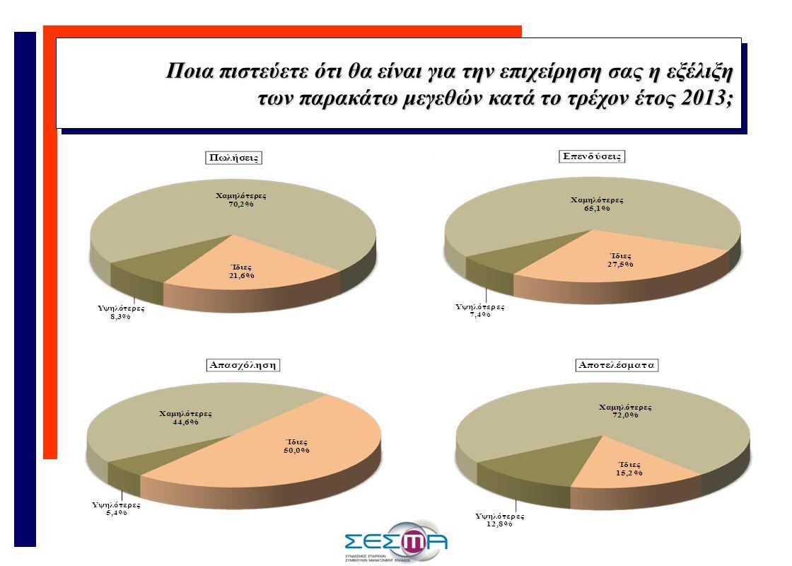 Ποια πιστεύετε ότι θα είναι για την επιχείρηση σας η εξέλιξη των παρακάτω μεγεθών κατά το τρέχον έτος 2013; Ποια πιστεύετε ότι θα είναι για την επιχείρηση σας η εξέλιξη των παρακάτω μεγεθών κατά το τρέχον έτος 2013;