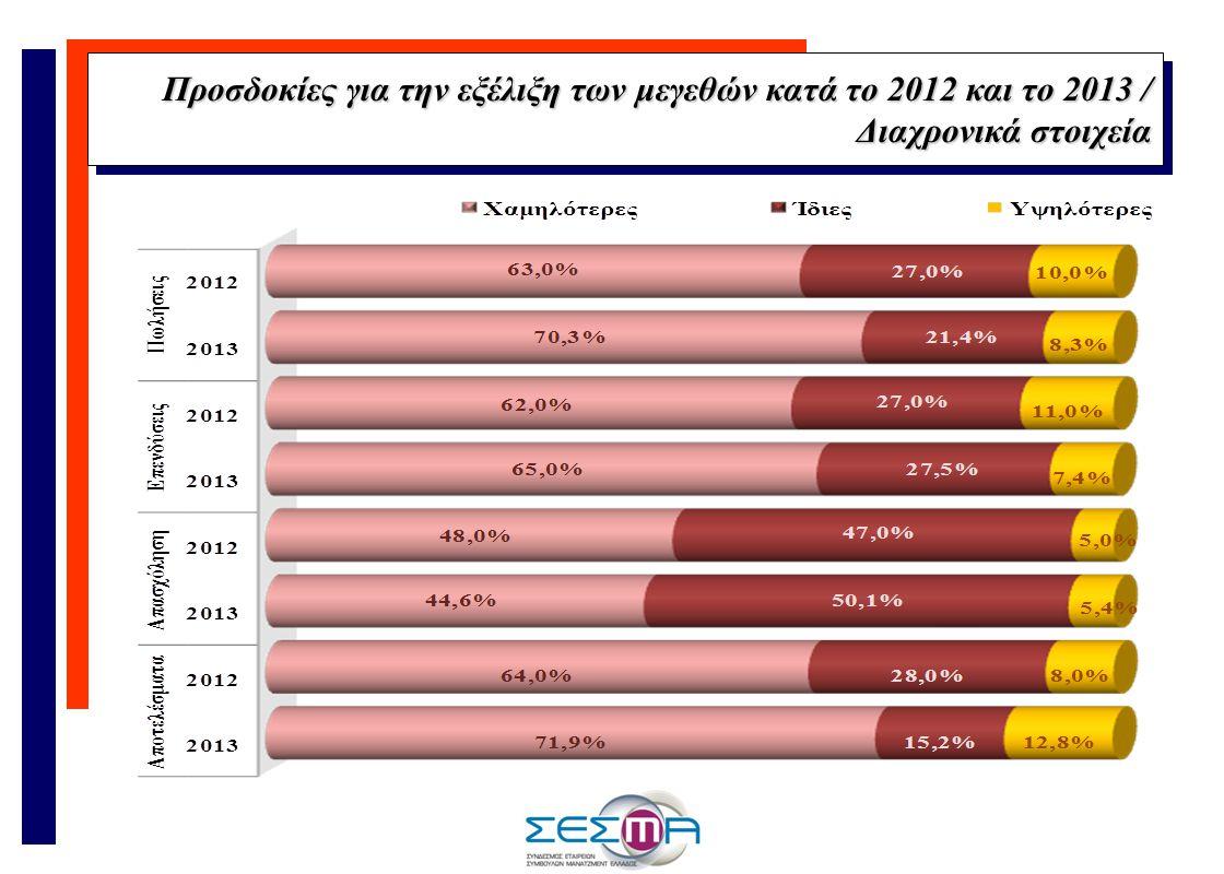 Προσδοκίες για την εξέλιξη των μεγεθών κατά το 2012 και το 2013 / Διαχρονικά στοιχεία