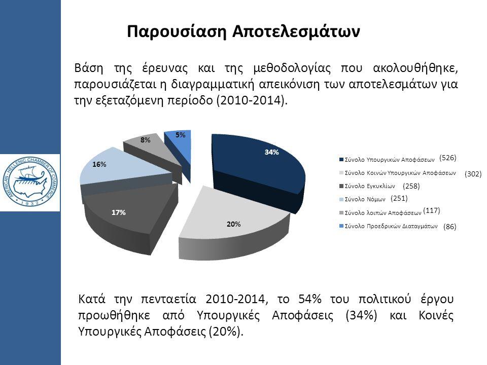 Κατά την πενταετία 2010-2014, το 54% του πολιτικού έργου προωθήθηκε από Υπουργικές Αποφάσεις (34%) και Κοινές Υπουργικές Αποφάσεις (20%). Βάση της έρε