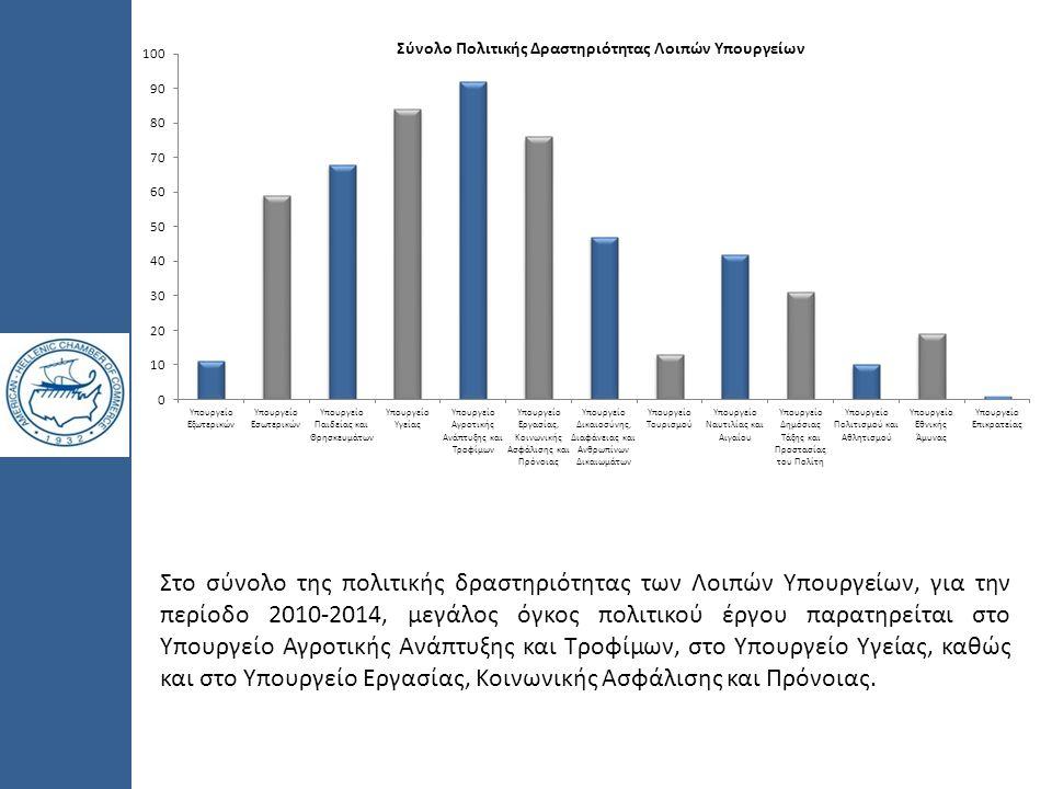 Στο σύνολο της πολιτικής δραστηριότητας των Λοιπών Υπουργείων, για την περίοδο 2010-2014, μεγάλος όγκος πολιτικού έργου παρατηρείται στο Υπουργείο Αγρ