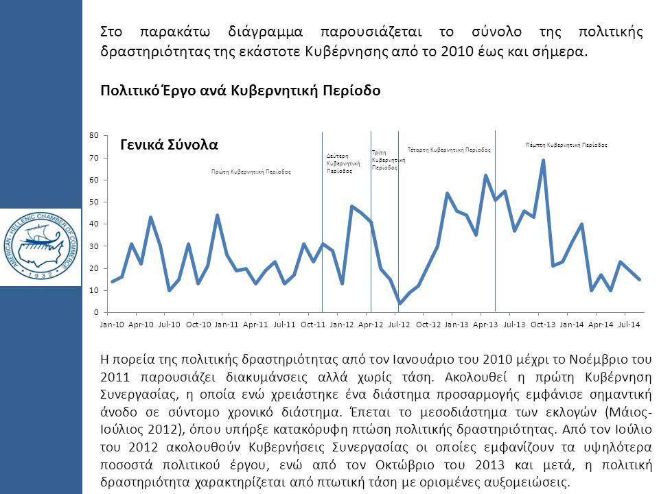 Στο παρακάτω διάγραμμα παρουσιάζεται το σύνολο της πολιτικής δραστηριότητας της εκάστοτε Κυβέρνησης από το 2010 έως και σήμερα. Πολιτικό Έργο ανά Κυβε