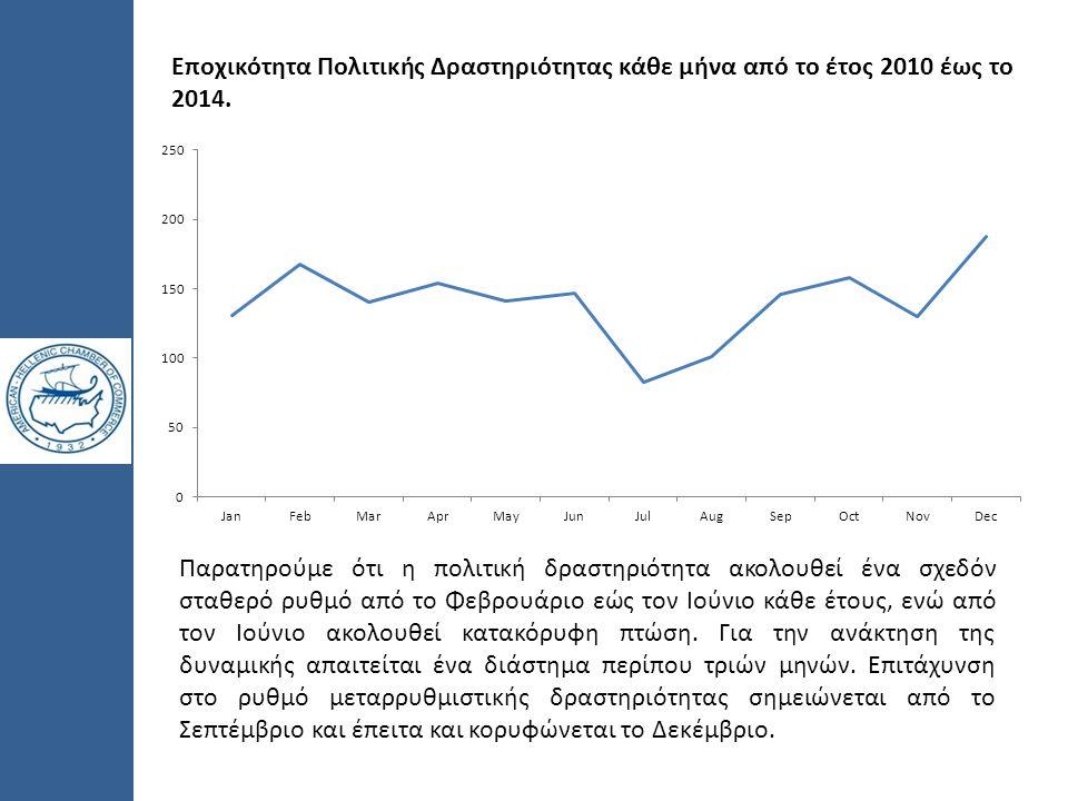 Eποχικότητα Πολιτικής Δραστηριότητας κάθε μήνα από το έτος 2010 έως το 2014. Παρατηρούμε ότι η πολιτική δραστηριότητα ακολουθεί ένα σχεδόν σταθερό ρυθ