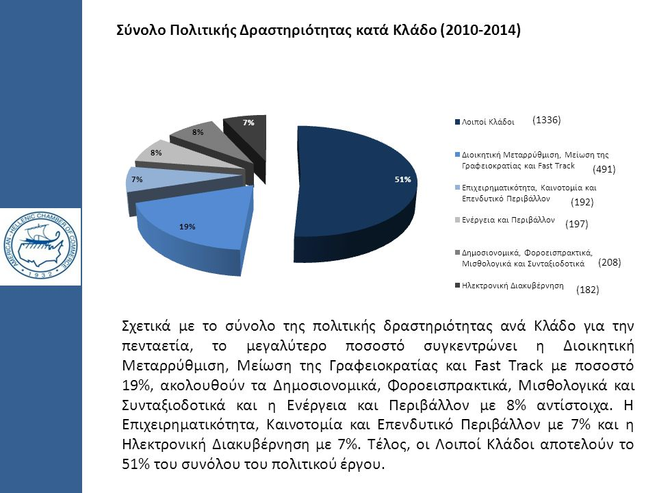 Σύνολο Πολιτικής Δραστηριότητας κατά Κλάδο (2010-2014) Σχετικά με το σύνολο της πολιτικής δραστηριότητας ανά Κλάδο για την πενταετία, το μεγαλύτερο πο