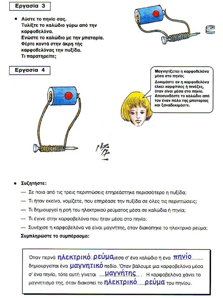 ηλεκτρικό ρεύμαπηνίο μαγνητικό μαγνήτης ηλεκτρικόρεύμα
