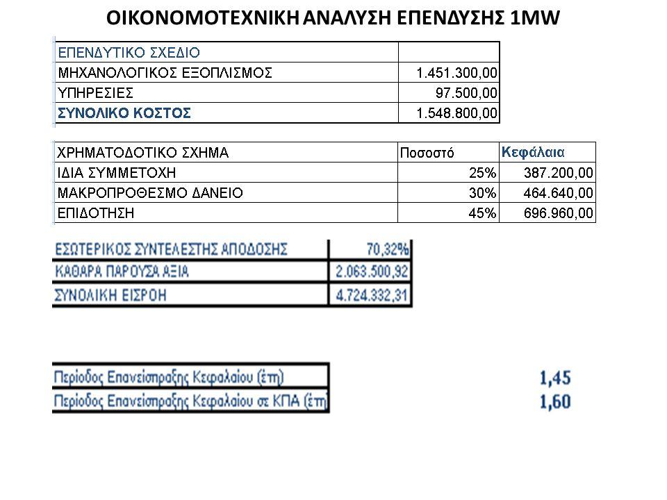 Σύμφωνα με τις απαιτήσεις του έργου οι αεριοποιητές μας συνδυάζονται με κινητήρες αερίου σύνθεσης. Οι κινητήρες ( ηλεκτροπαραγωγικά ζεύγη ) είναι κατα