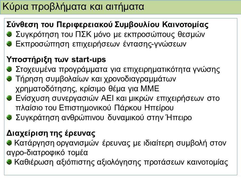 Κύρια προβλήματα και αιτήματα Σύνθεση του Περιφερειακού Συμβουλίου Καινοτομίας Συγκρότηση του ΠΣΚ μόνο με εκπροσώπους θεσμών Εκπροσώπηση επιχειρήσεων