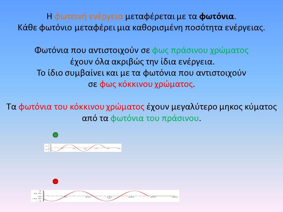 Η φωτεινή ενέργεια μεταφέρεται με τα φωτόνια. Κάθε φωτόνιο μεταφέρει μια καθορισμένη ποσότητα ενέργειας. Φωτόνια που αντιστοιχούν σε φως πράσινου χρώμ