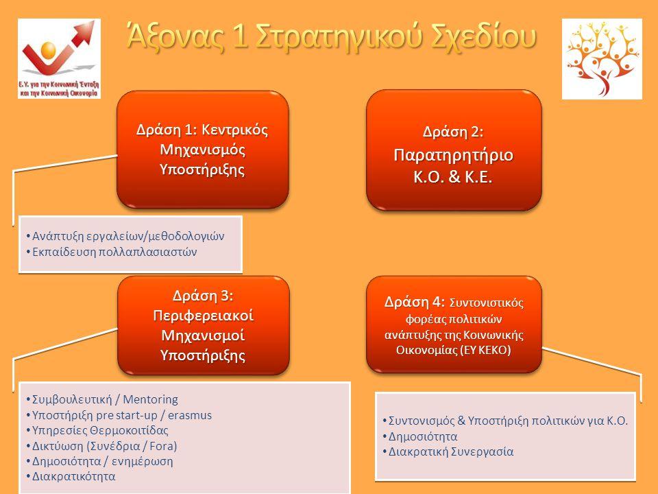 Δράση 1: Κεντρικός Μηχανισμός Υποστήριξης Δράση 2: Παρατηρητήριο Κ.Ο.
