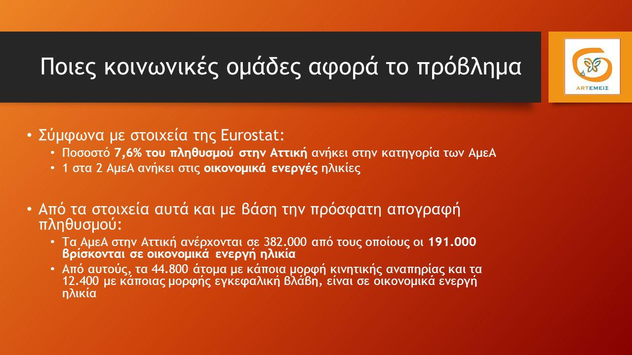 Ποιες κοινωνικές ομάδες αφορά το πρόβλημα Σύμφωνα με στοιχεία της Eurostat: Ποσοστό 7,6% του πληθυσμού στην Αττική ανήκει στην κατηγορία των ΑμεΑ 1 στα 2 ΑμεΑ ανήκει στις οικονομικά ενεργές ηλικίες Από τα στοιχεία αυτά και με βάση την πρόσφατη απογραφή πληθυσμού: Τα ΑμεΑ στην Αττική ανέρχονται σε 382.000 από τους οποίους οι 191.000 βρίσκονται σε οικονομικά ενεργή ηλικία Από αυτούς, τα 44.800 άτομα με κάποια μορφή κινητικής αναπηρίας και τα 12.400 με κάποιας μορφής εγκεφαλική βλάβη, είναι σε οικονομικά ενεργή ηλικία