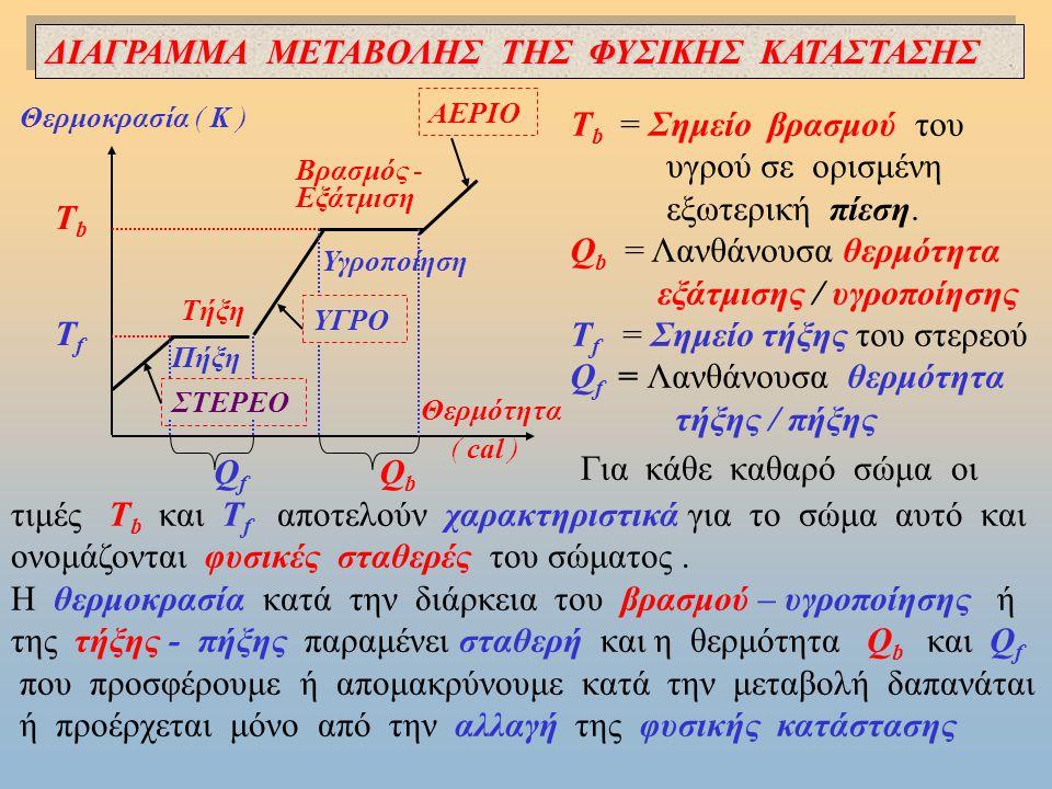 ΑΕΡΙΟ Δομικά σωματίδια: α) Πλήρης αταξία και ελευθερία κίνησης.