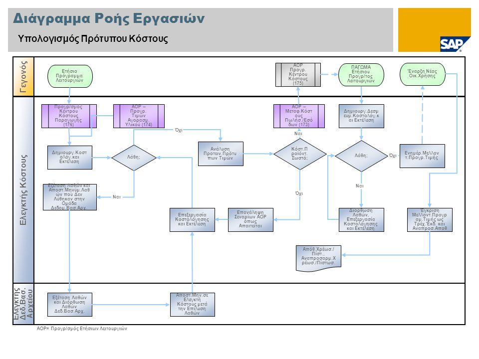 Διάγραμμα Ροής Εργασιών Υπολογισμός Πρότυπου Κόστους Ελεγκτής Δεδ.Βασ.