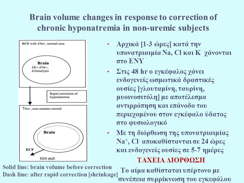Brain volume changes in response to correction of chronic hyponatremia in uremic subjects Οι ασθενείς με ουραιμία μπορούν να ανεχτούν ταχύτερη διόρθωση της υπονατριαιμίας Πιθανολογείται ότι η ουρία και άλλες ωσμωτικά δραστικές ουσίες που ευρίσκονται στα εγκεφαλικά κύτταρα εμποδίζουν τη μετακίνηση ύδατος επί τα εκτός του εγκεφάλου και τη συρρίκνωσή του Αντίστροφο φαινόμενο με το disequilibrium syndrome Η αυξημένη ουρία στα εγκεφαλικά κύτταρα εμποδίζει την εμφάνιση «διαφοράς» ωσμωτικότητας λόγω διόρθωσης της υπονατριαιμίας με αιμοκάθαρση