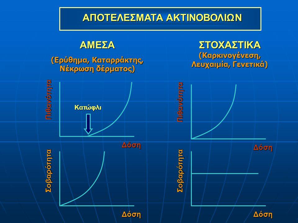ΘΑΝΑΤΟΣ ΚΥΤΤΑΡΟΥ : ΘΑΝΑΤΟΣ ΚΥΤΤΑΡΟΥ : ΑΜΕΣΑ ΑΠΟΤΕΛΕΣΜΑΤΑ - ΜΗ ΣΤΟΧΑΣΤΙΚΑ Dose (mSv) Πιθανότητα & Σοβαρότητα D 100%