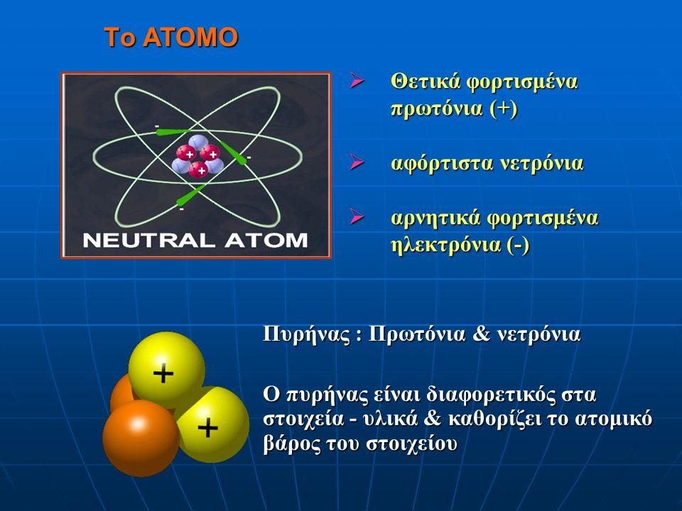 Ακτινοβολία γ Ακτινοβολία β Ακτινοβολία α ΑΣΤΑΘΕΙΣ ΡΑΔΙΕΝΕΡΓΟΙ ΠΥΡΗΝΕΣ ΣΤΑΘΕΡΟΣ ΠΥΡΗΝΑΣ ΡΑΔΙΕΝΕΡΓΕΙΑ Ακτινοβολία : εκπομπή ενέργειας με τη μορφή ηλεκτρομαγνητικού κύματος ή σωματιδίων Ακτινοβολία : εκπομπή ενέργειας με τη μορφή ηλεκτρομαγνητικού κύματος ή σωματιδίων Ραδιενέργεια : ιδιότητα ορισμένων υλικών να εκπέμπουν ακτινοβολία Ραδιενέργεια : ιδιότητα ορισμένων υλικών να εκπέμπουν ακτινοβολία