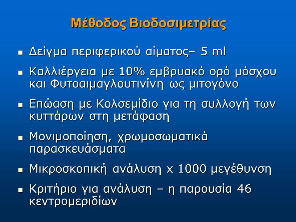 Μέθοδος Βιοδοσιμετρίας Δείγμα περιφερικού αίματος– 5 ml Δείγμα περιφερικού αίματος– 5 ml Καλλιέργεια με 10% εμβρυακό ορό μόσχου και Φυτοαιμαγλουτινίνη ως μιτογόνο Καλλιέργεια με 10% εμβρυακό ορό μόσχου και Φυτοαιμαγλουτινίνη ως μιτογόνο Επώαση με Κολσεμίδιο για τη συλλογή των κυττάρων στη μετάφαση Επώαση με Κολσεμίδιο για τη συλλογή των κυττάρων στη μετάφαση Μονιμοποίηση, χρωμοσωματικά παρασκευάσματα Μονιμοποίηση, χρωμοσωματικά παρασκευάσματα Μικροσκοπική ανάλυση x 1000 μεγέθυνση Μικροσκοπική ανάλυση x 1000 μεγέθυνση Κριτήριο για ανάλυση – η παρουσία 46 κεντρομεριδίων Κριτήριο για ανάλυση – η παρουσία 46 κεντρομεριδίων