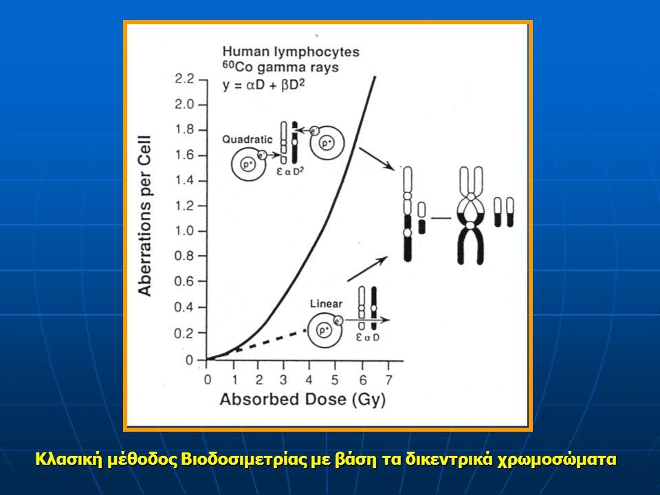Καμπύλες αναφοράς για διάφορα είδη ακτινοβολίας και ρυθμούς δόσης