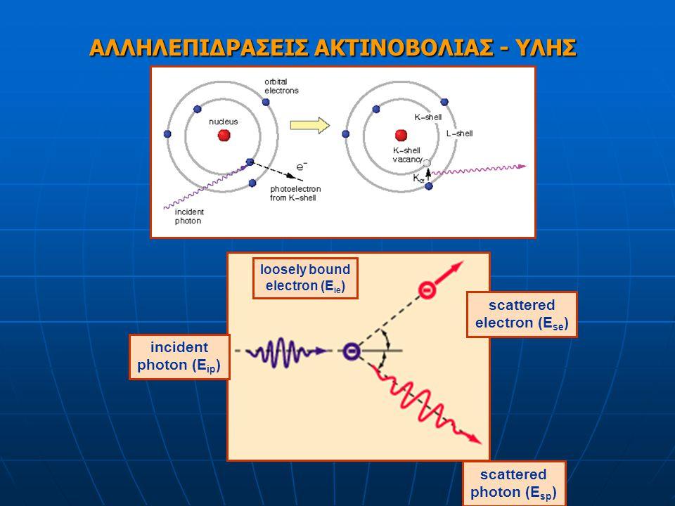 Τύποι ακτινοβολίας Πλαστικό β ΧαρτίΜόλυβδοςΜπετόν Νετρόνια γ β α